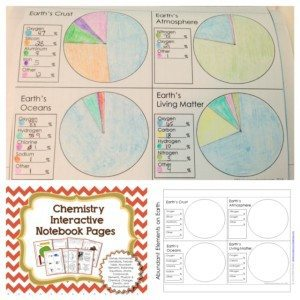 Abundant elements found in the atmosphere, crust, oceans and living matter for science interactive notebooks