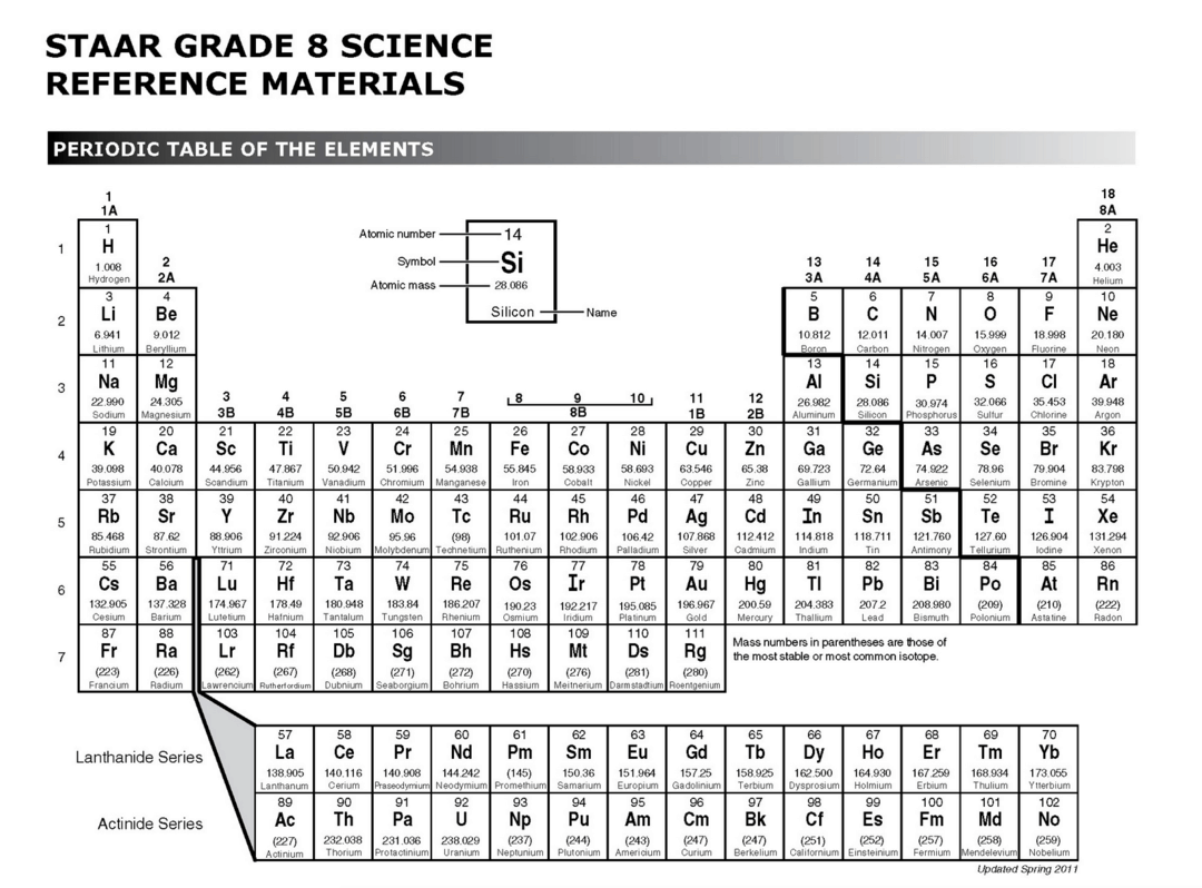 Staar periodic table images periodic table images gamestrikefo Image collections