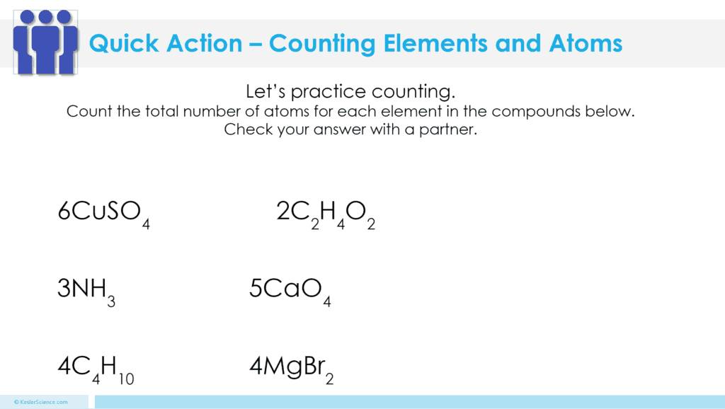 Counting Atoms and Elements 5E Lesson