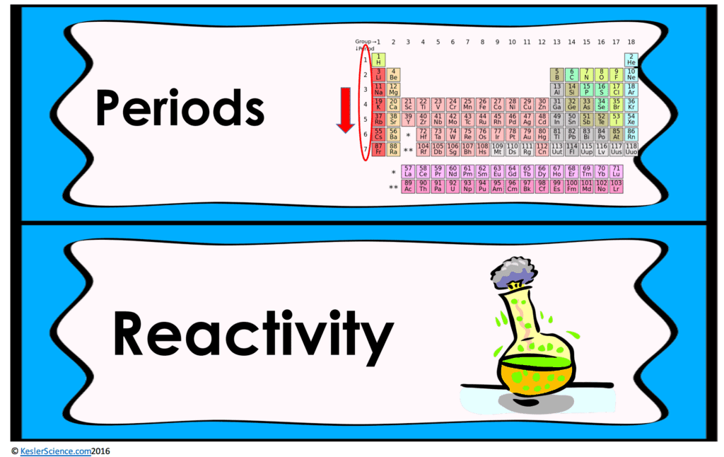 Periodic table and reactivity lesson plan a complete science periodic table and reactivity 5e lesson periodic table and reactivity 5e lesson urtaz Gallery