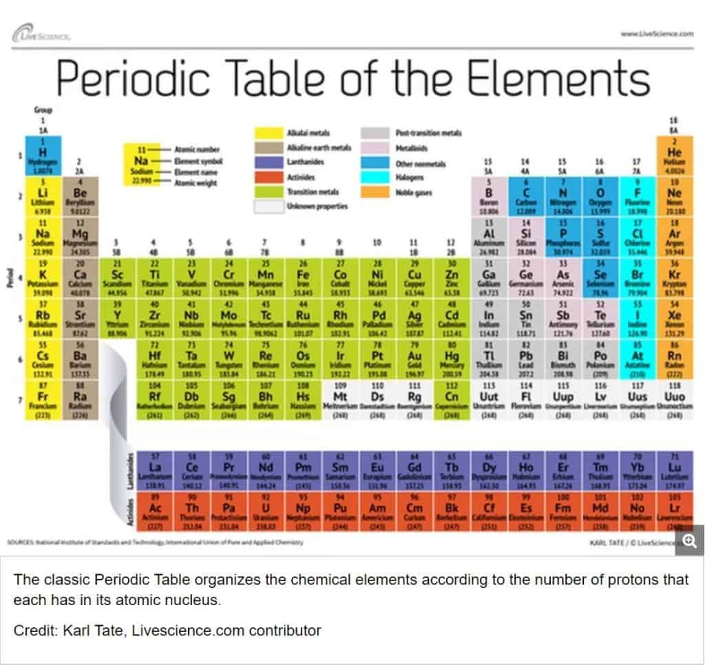 Periodic table and reactivity lesson plan a complete science periodic table and reactivity 5e lesson urtaz Images