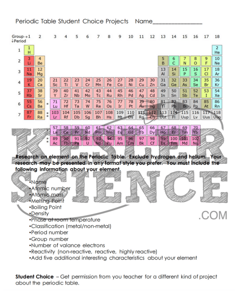 Periodic table and reactivity lesson plan a complete science periodic table and reactivity 5e lesson gamestrikefo Images