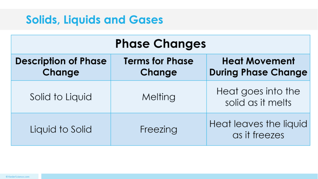 Solids Liquids And Gases Lesson Plan A Complete Science Lesson