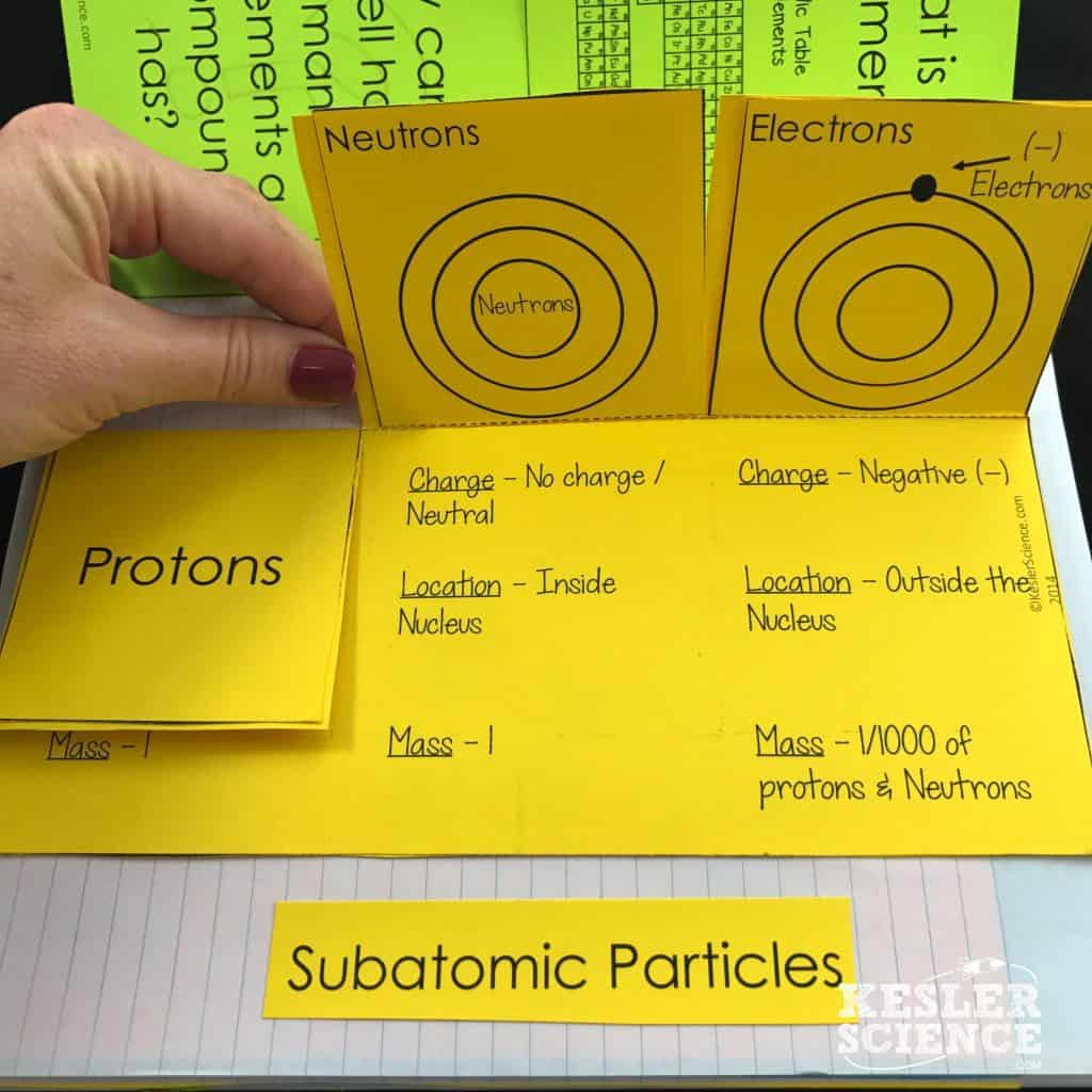 Atoms and Subatomic Particles Lesson Plan. Click to see full lesson plan and activities
