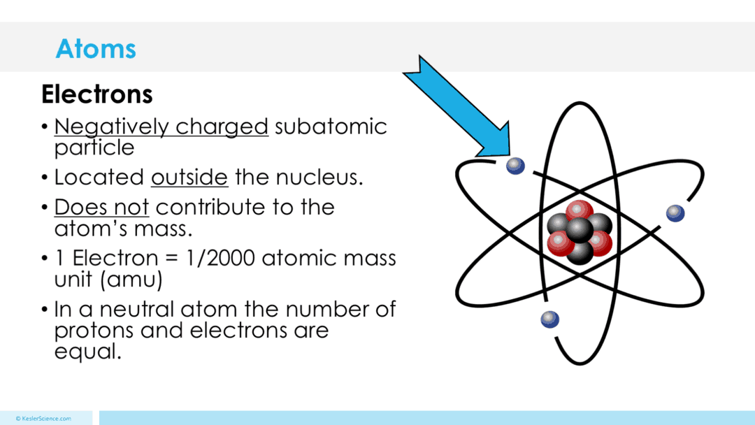 ATOMS LESSON PLAN – A COMPLETE SCIENCE LESSON USING THE 5E