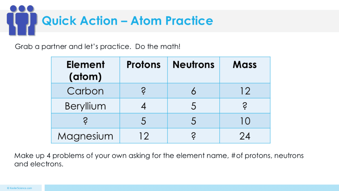 Atoms lesson plan a complete science lesson using the 5e method the students will also be interacting with their journals using inb templates for atoms each inb activity is designed to help students compartmentalize gamestrikefo Gallery