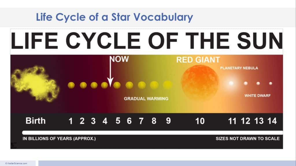 Life cycle of a star 5E Lesson