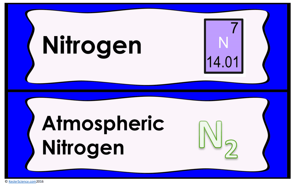 Nitrogen Cycle 5E Lesson