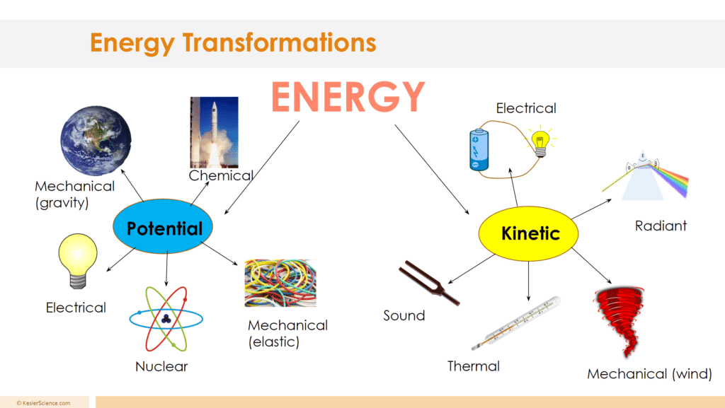 ENERGY TRANSFORMATION LESSON PLAN – A COMPLETE SCIENCE