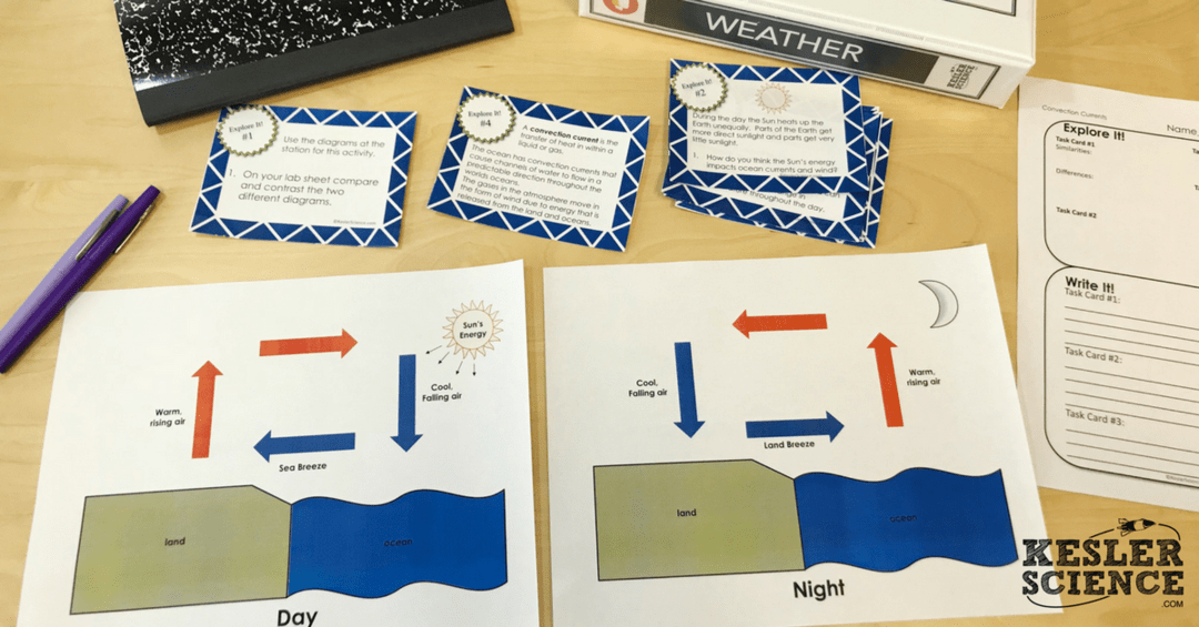 CONVECTION CURRENTS LESSON PLAN – A COMPLETE SCIENCE LESSON