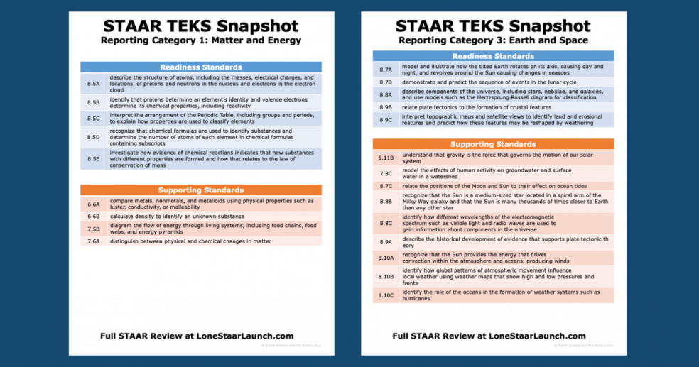 8th Grade Science STAAR Test - Readiness and Supporting TEKS Snapshot